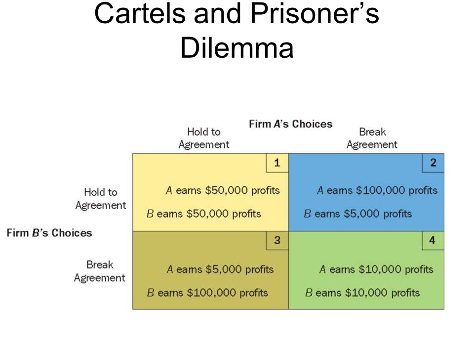 Cartels and Prisoner's Dilemma