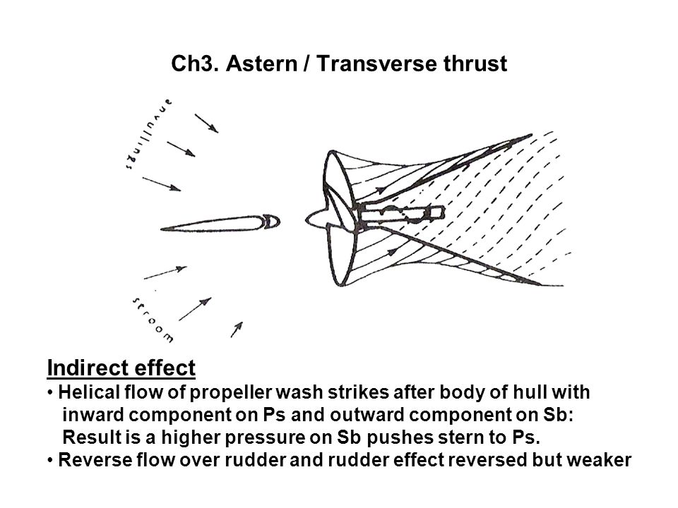 Ch3. Astern / Transverse thrust