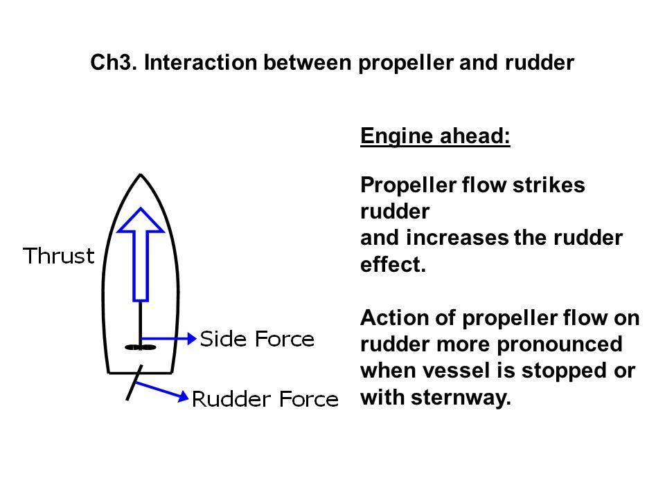 Ch3. Interaction between propeller and rudder