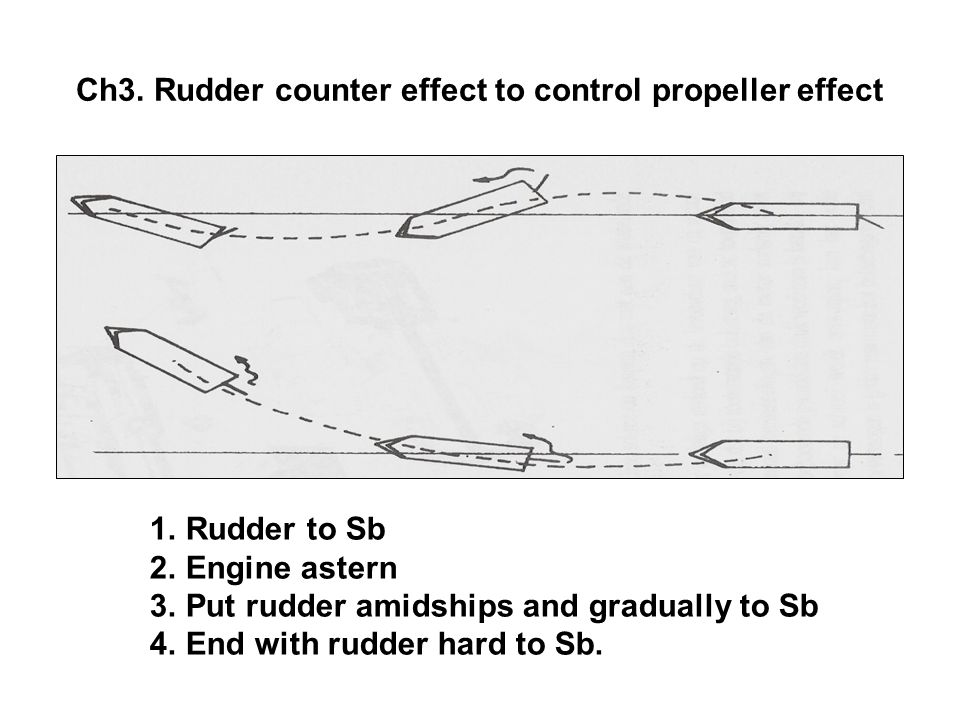 Ch3. Rudder counter effect to control propeller effect