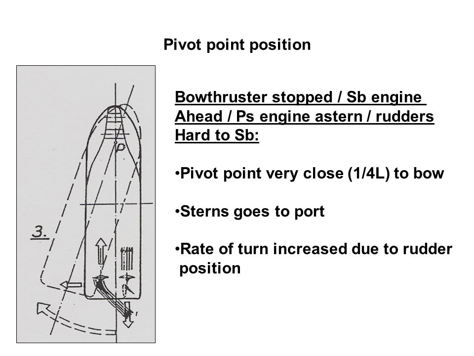 Pivot point position Bowthruster stopped / Sb engine. Ahead / Ps engine astern / rudders. Hard to Sb: