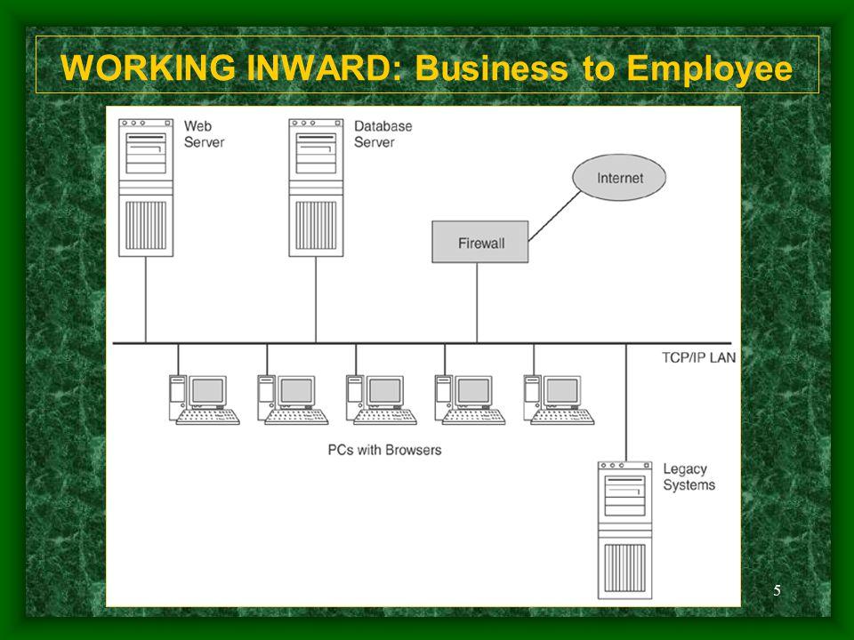 WORKING INWARD: Business to Employee
