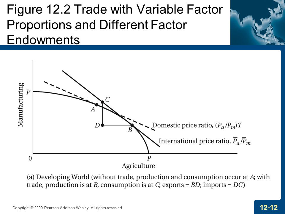 Figure 12.2 Trade with Variable Factor Proportions and Different Factor Endowments