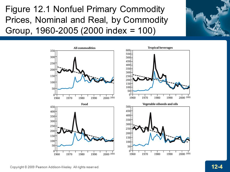 Figure 12.1 Nonfuel Primary Commodity Prices, Nominal and Real, by Commodity Group, 1960-2005 (2000 index = 100)