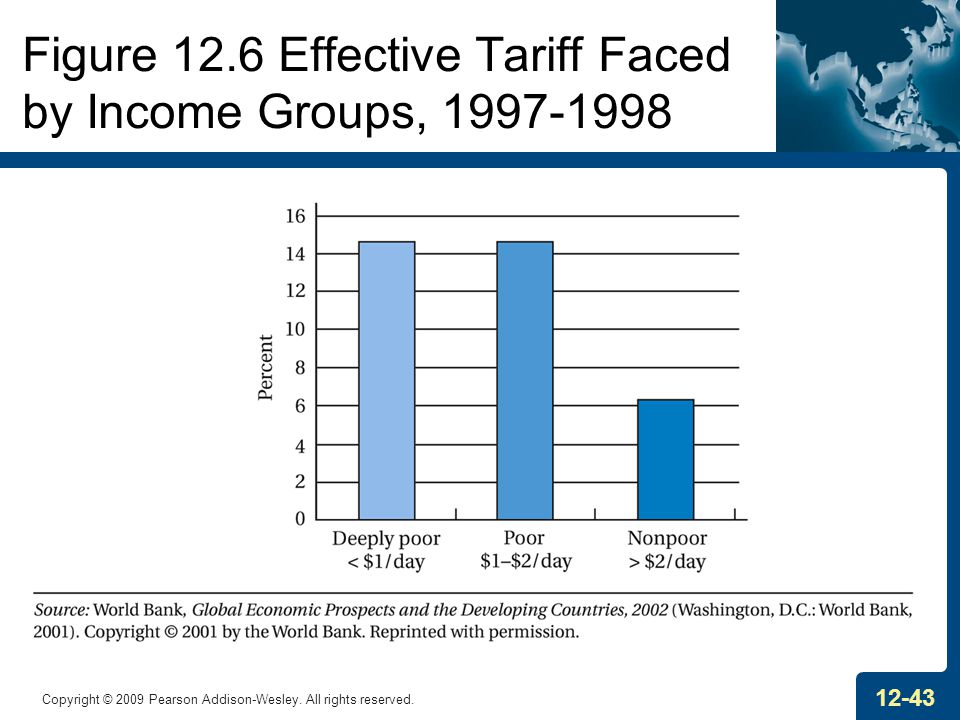 Figure 12.6 Effective Tariff Faced by Income Groups, 1997-1998