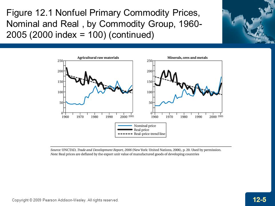 Figure 12.1 Nonfuel Primary Commodity Prices, Nominal and Real , by Commodity Group, 1960-2005 (2000 index = 100) (continued)