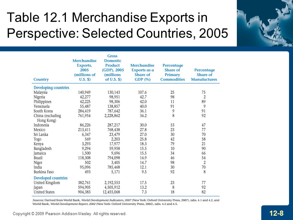 Table 12.1 Merchandise Exports in Perspective: Selected Countries, 2005