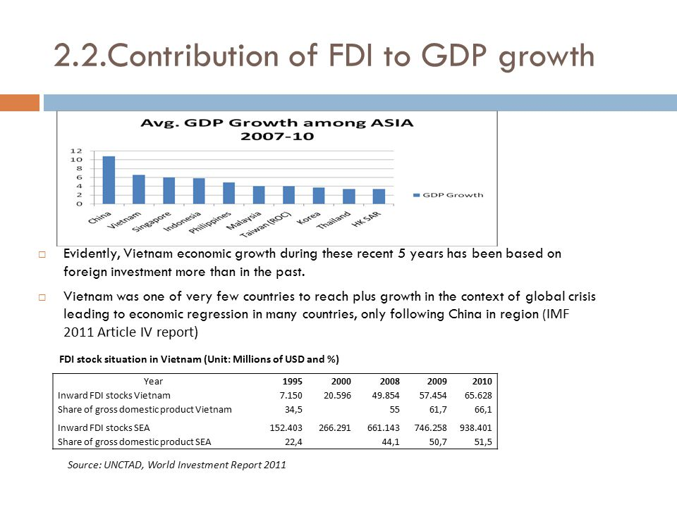 2.2.Contribution of FDI to GDP growth