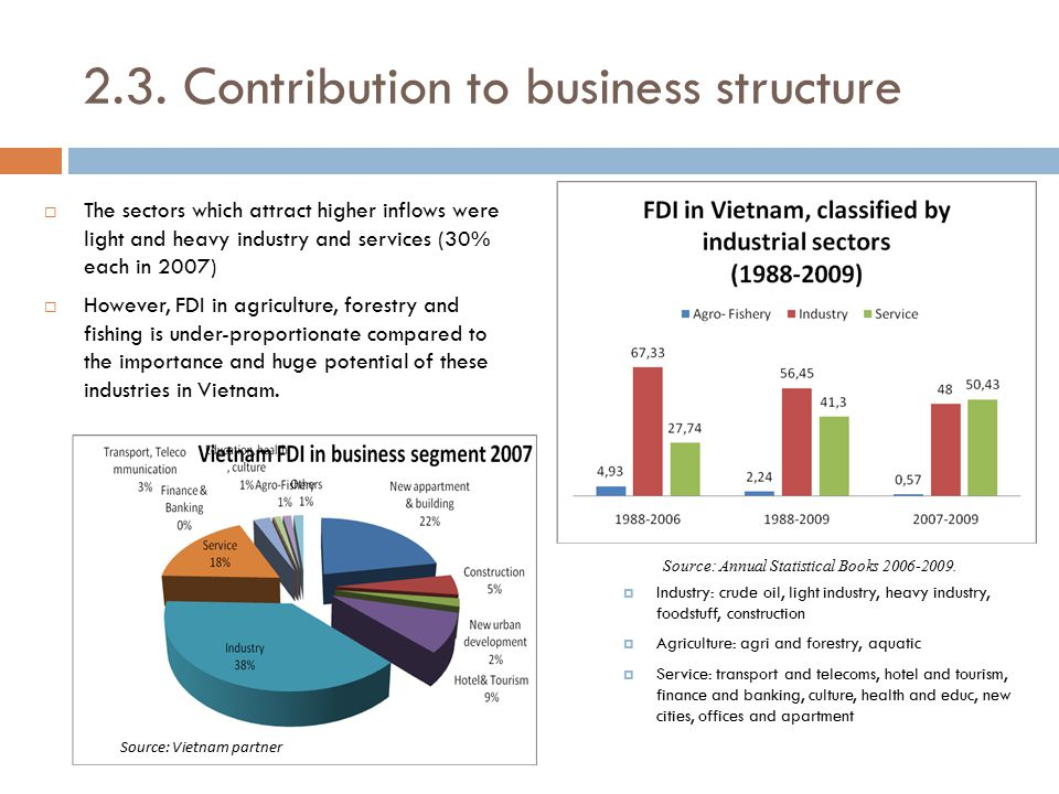 2.3. Contribution to business structure