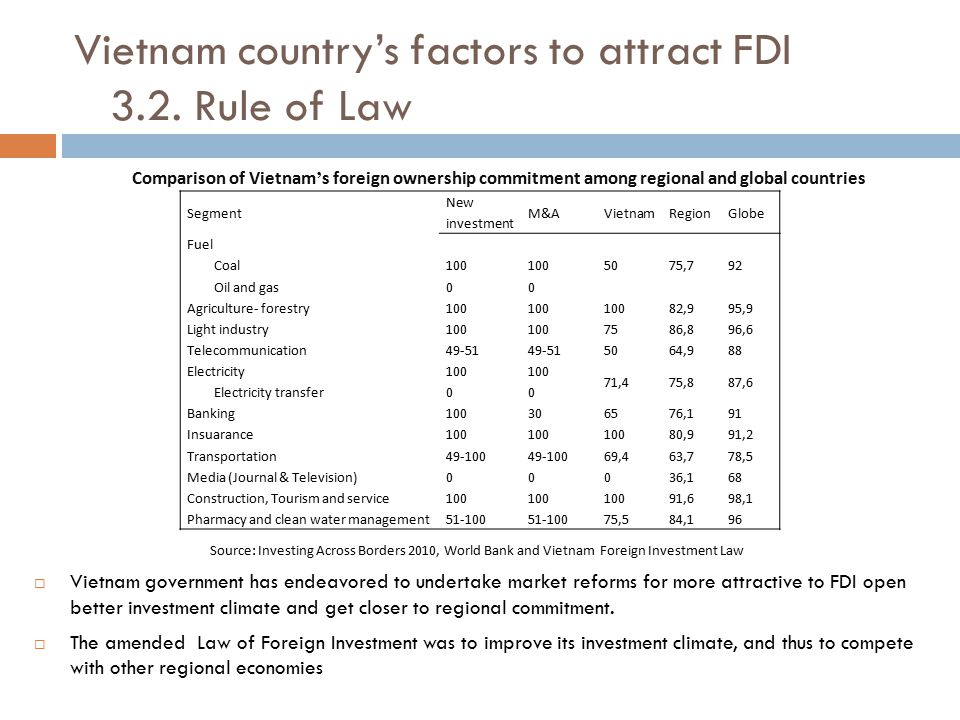 Vietnam country's factors to attract FDI 3.2. Rule of Law