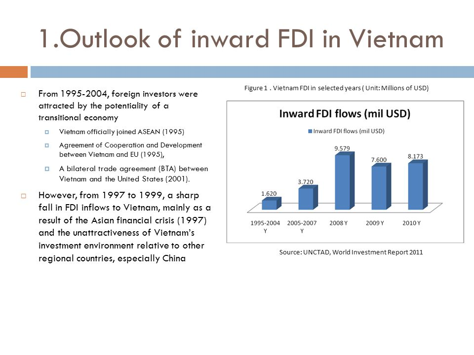 1.Outlook of inward FDI in Vietnam