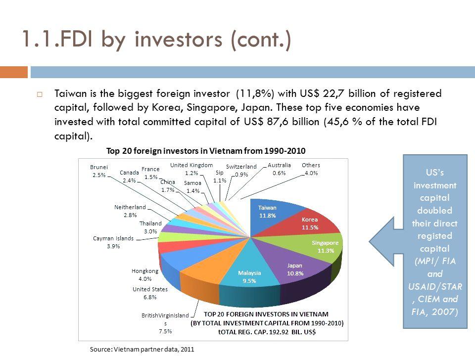 1.1.FDI by investors (cont.)
