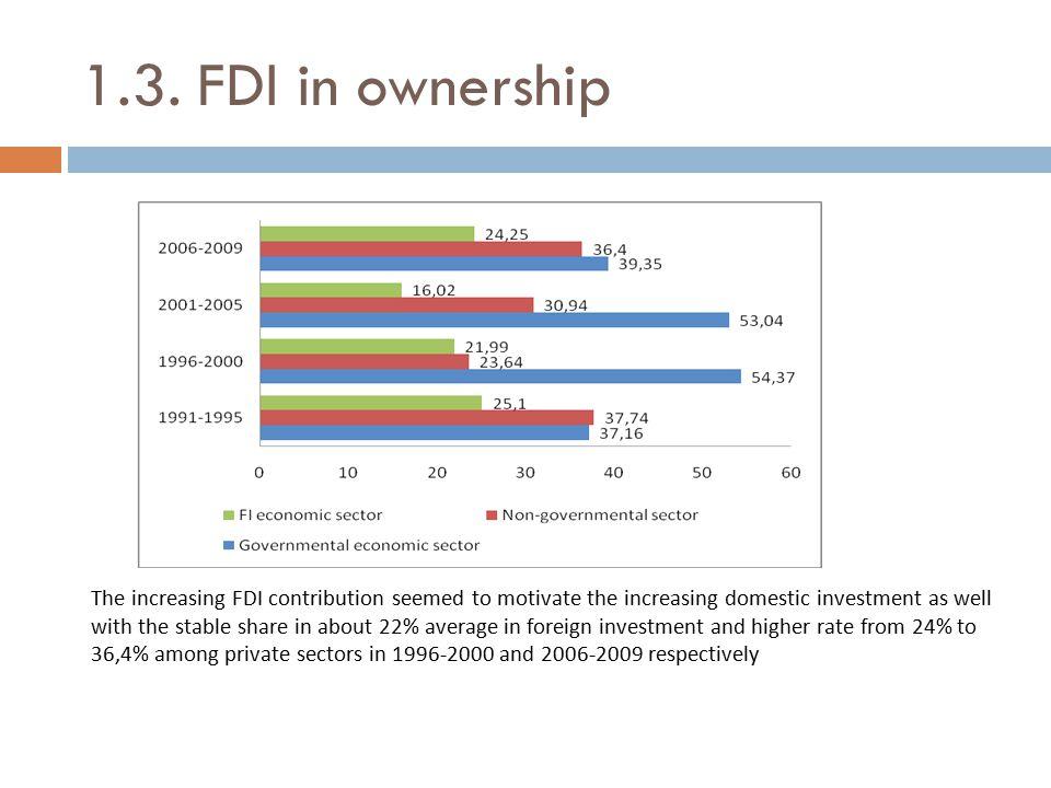 1.3. FDI in ownership
