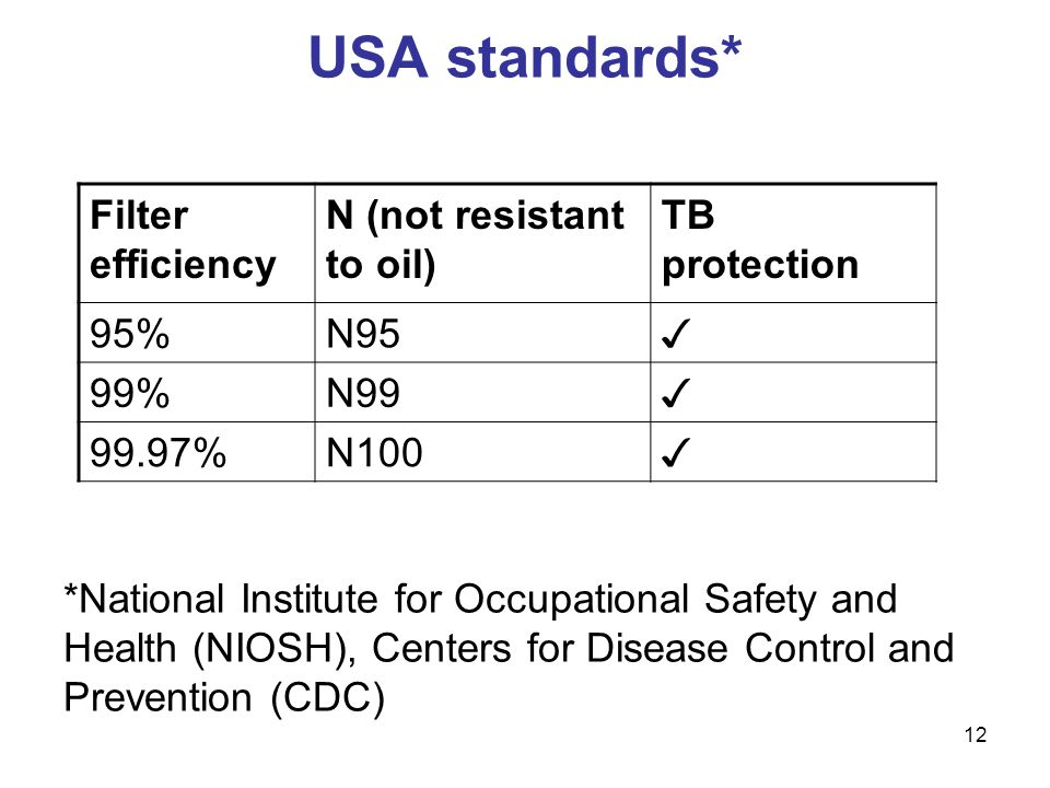 USA standards* Filter efficiency N (not resistant to oil)