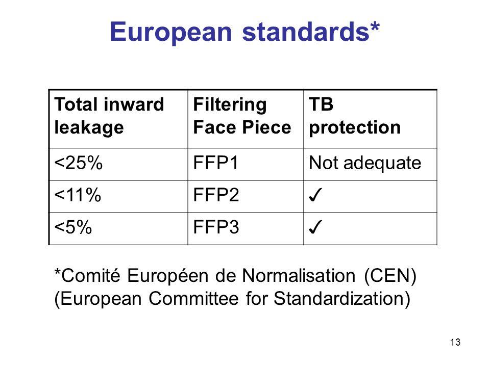 European standards* Total inward leakage Filtering Face Piece