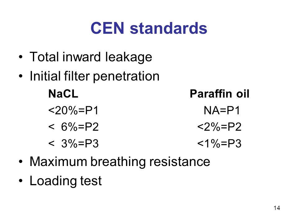 CEN standards Total inward leakage Initial filter penetration
