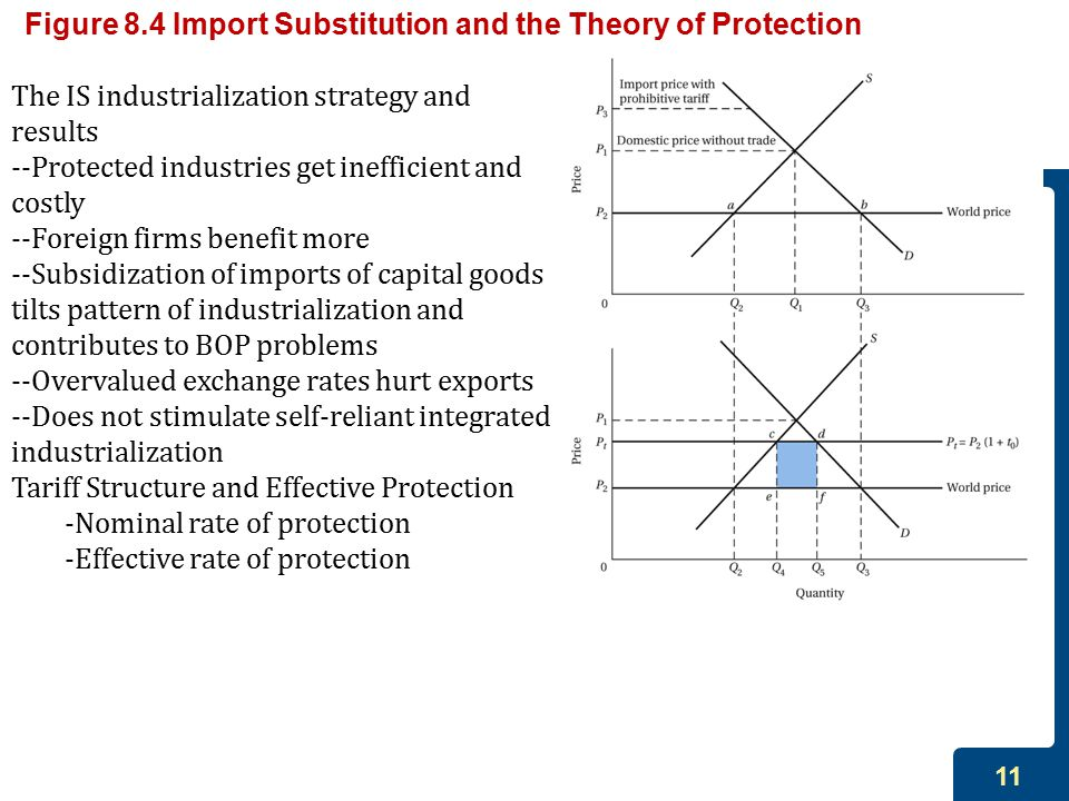 Figure 8.4 Import Substitution and the Theory of Protection