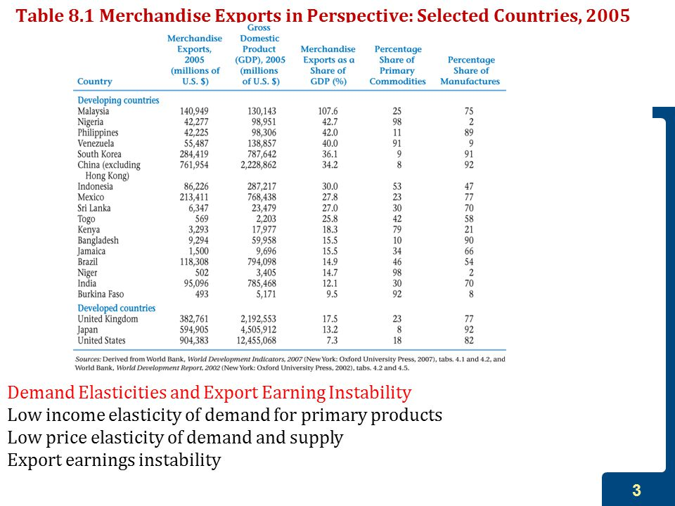 Table 8.1 Merchandise Exports in Perspective: Selected Countries, 2005