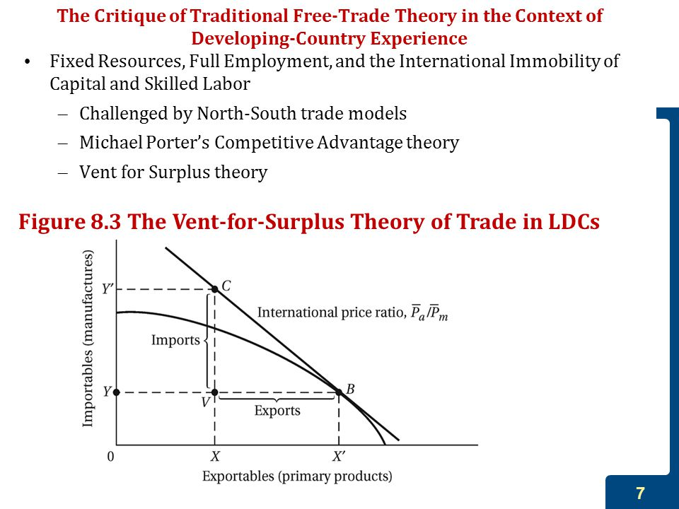Figure 8.3 The Vent-for-Surplus Theory of Trade in LDCs
