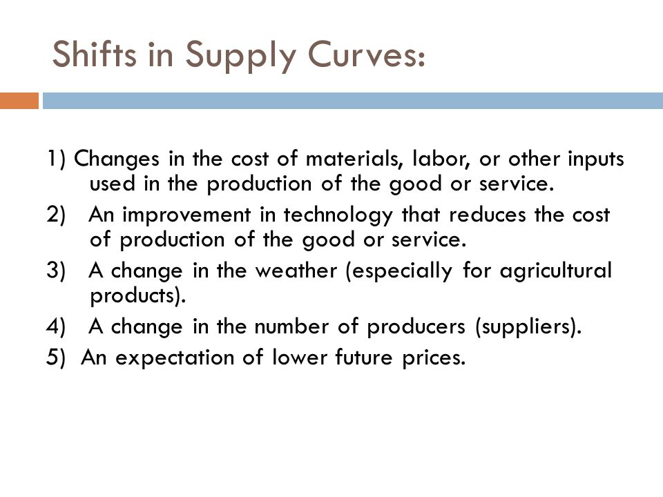 Shifts in Supply Curves: