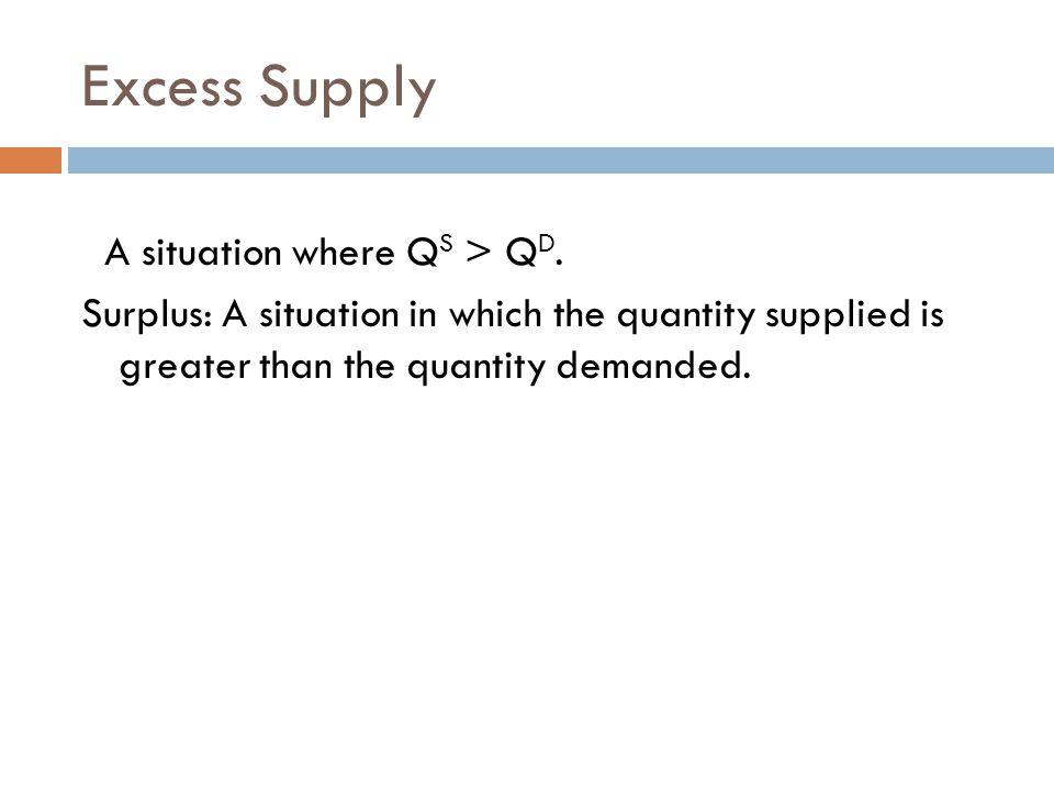 Excess Supply A situation where QS > QD.