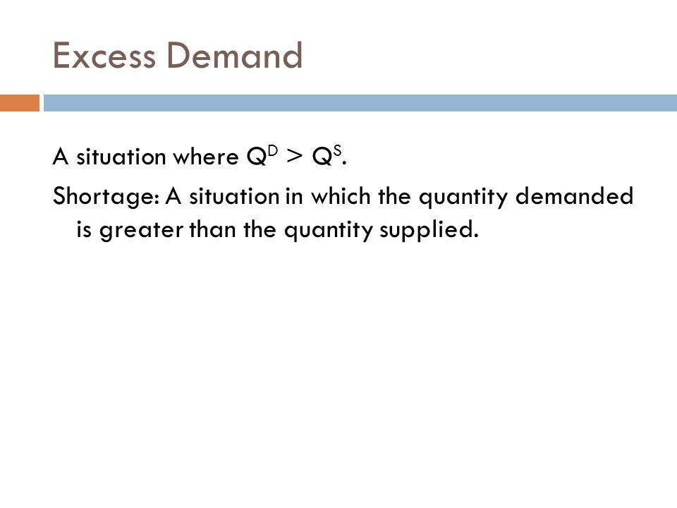 Excess Demand A situation where QD > QS.
