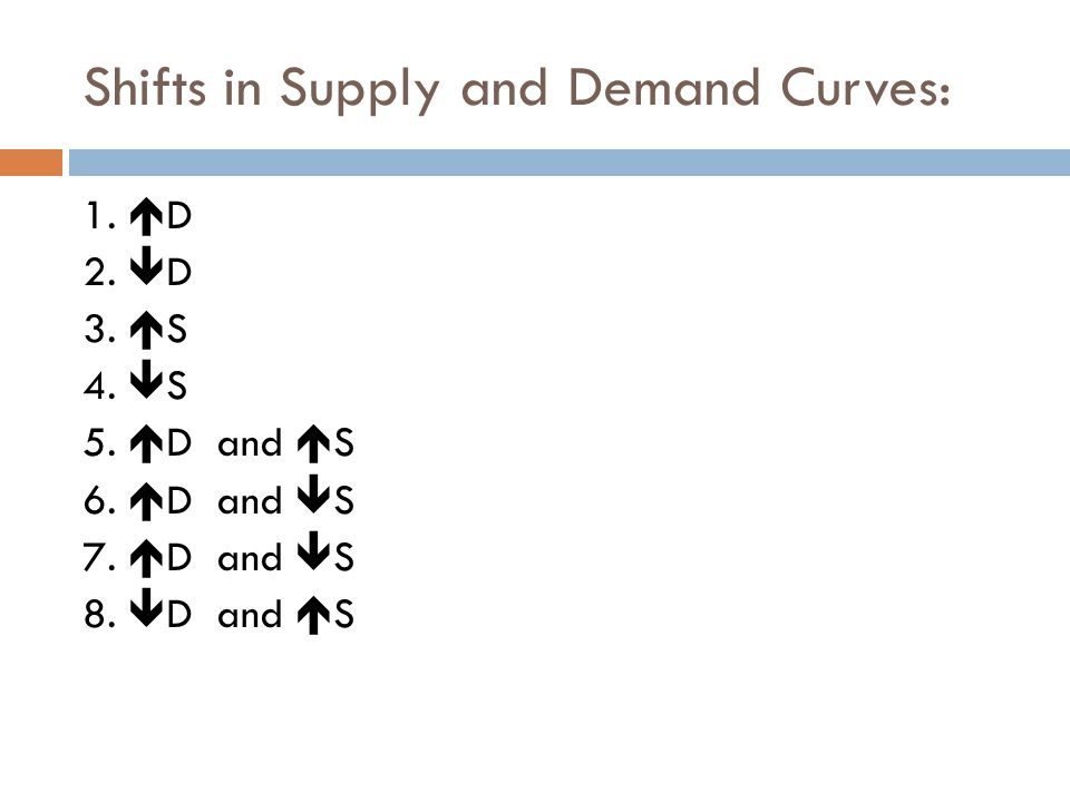 Shifts in Supply and Demand Curves: