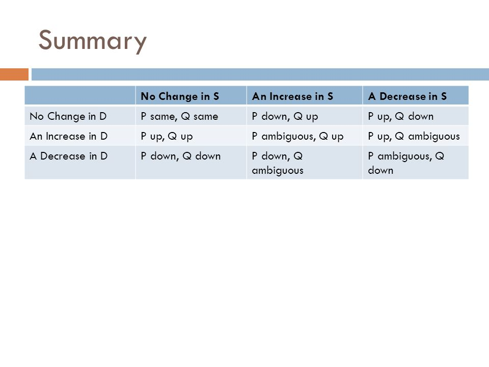 Summary No Change in S An Increase in S A Decrease in S No Change in D