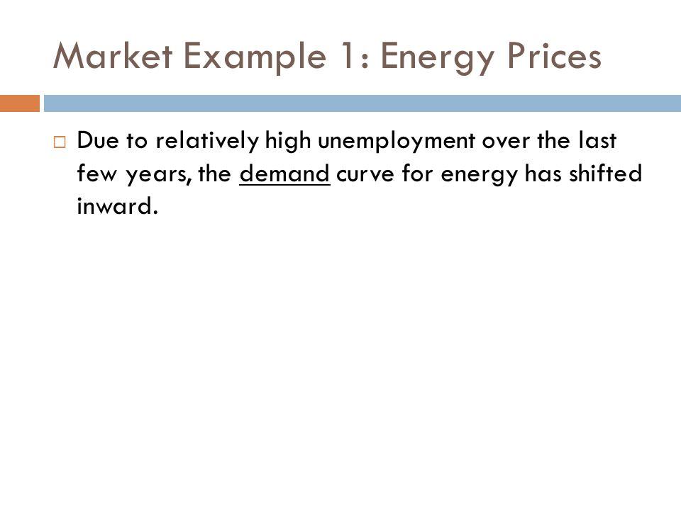 Market Example 1: Energy Prices