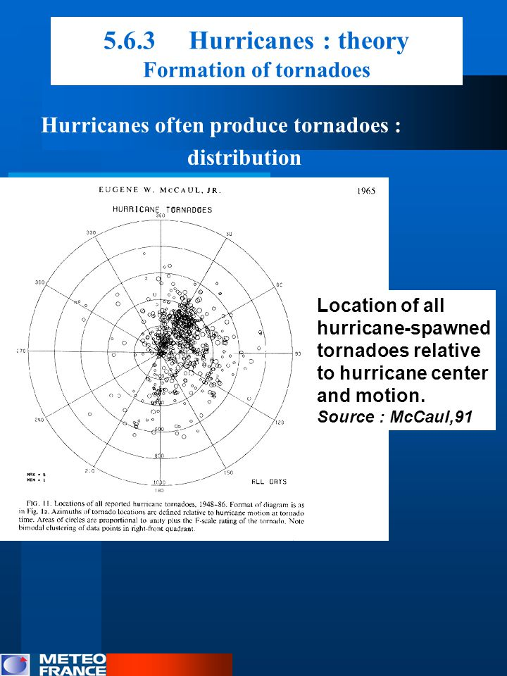 5.6.3 Hurricanes : theory Formation of tornadoes