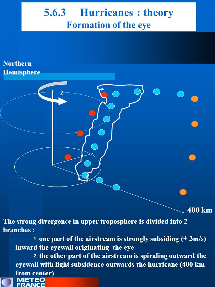 5.6.3 Hurricanes : theory Formation of the eye