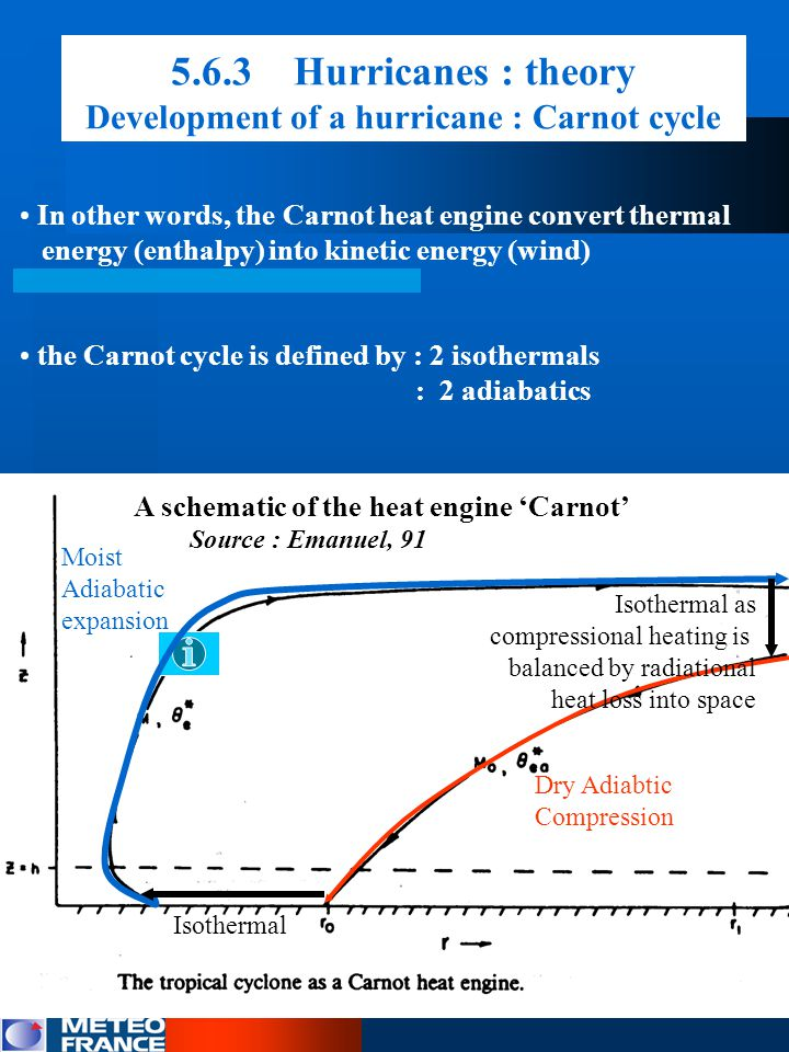 5.6.3 Hurricanes : theory Development of a hurricane : Carnot cycle