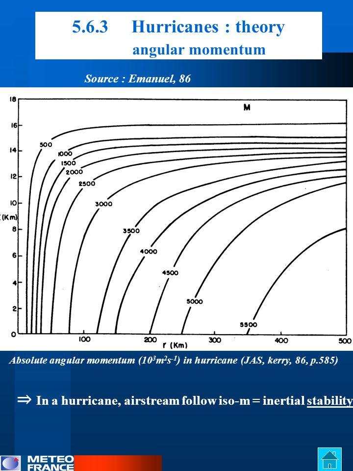 5.6.3 Hurricanes : theory angular momentum