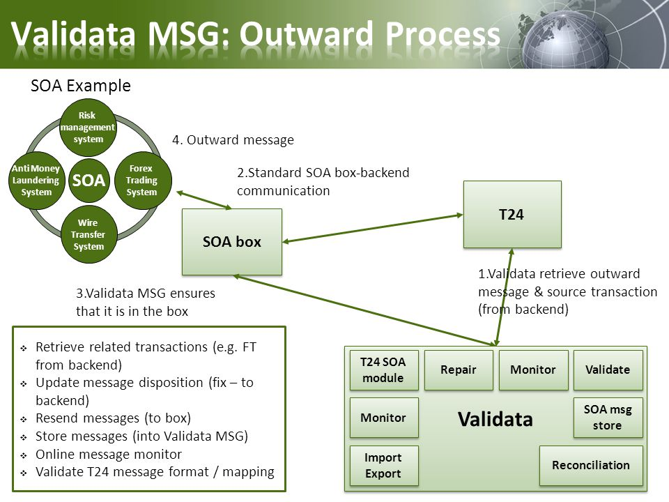Validata MSG: Outward Process