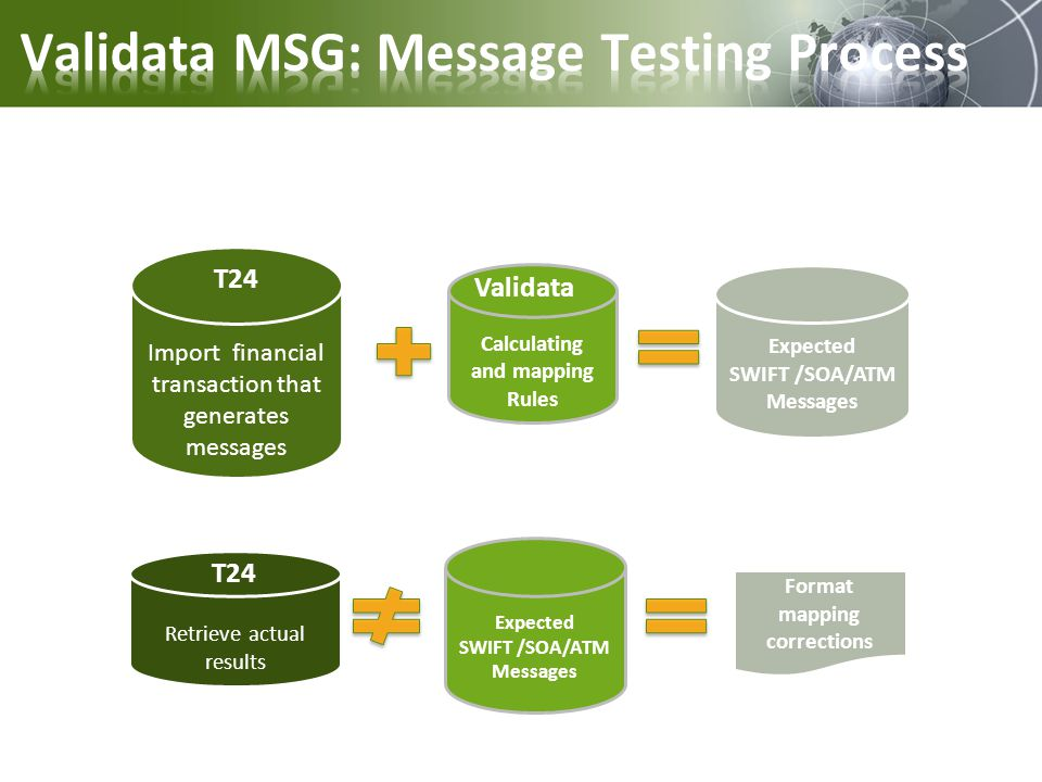 Validata MSG: Message Testing Process