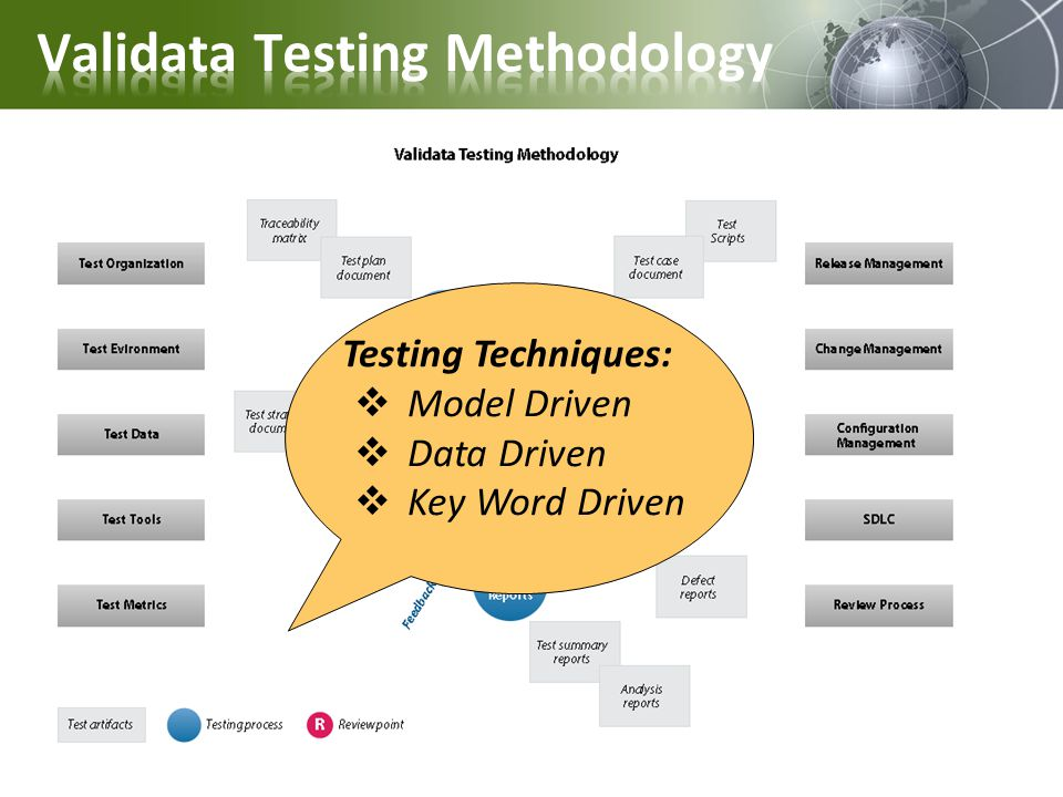 Validata Testing Methodology