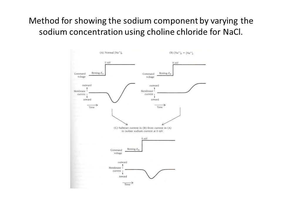 Method for showing the sodium component by varying the sodium concentration using choline chloride for NaCl.