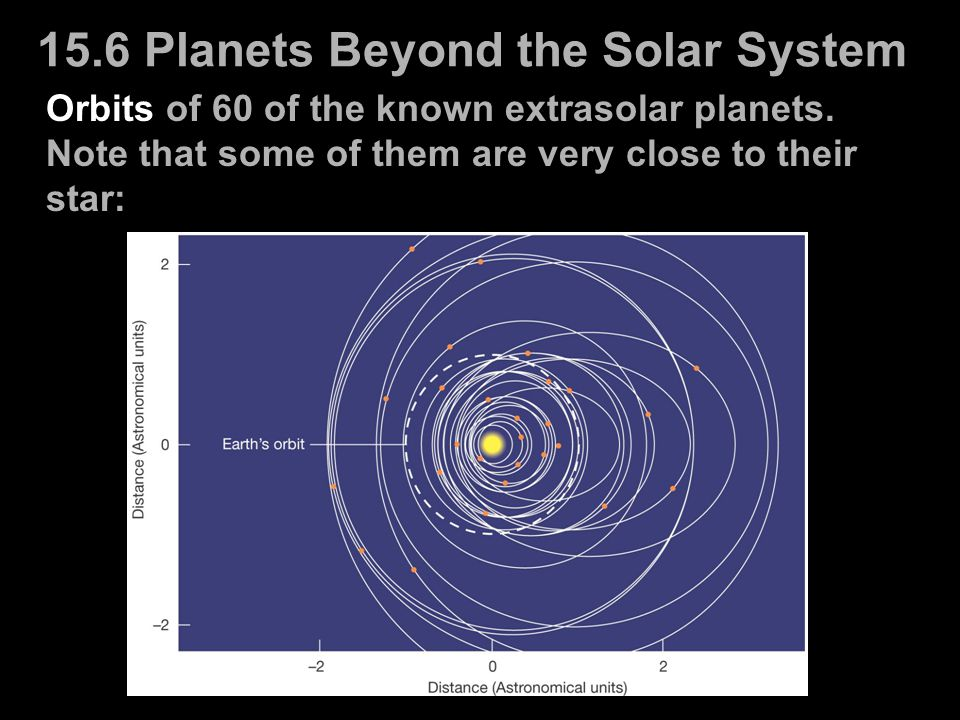 15.6 Planets Beyond the Solar System