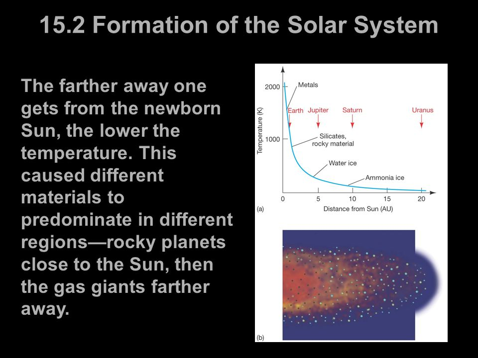 15.2 Formation of the Solar System