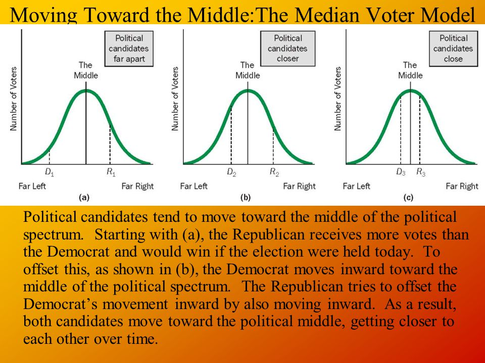Moving Toward the Middle:The Median Voter Model