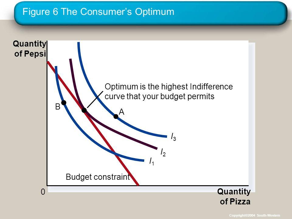 Figure 6 The Consumer's Optimum