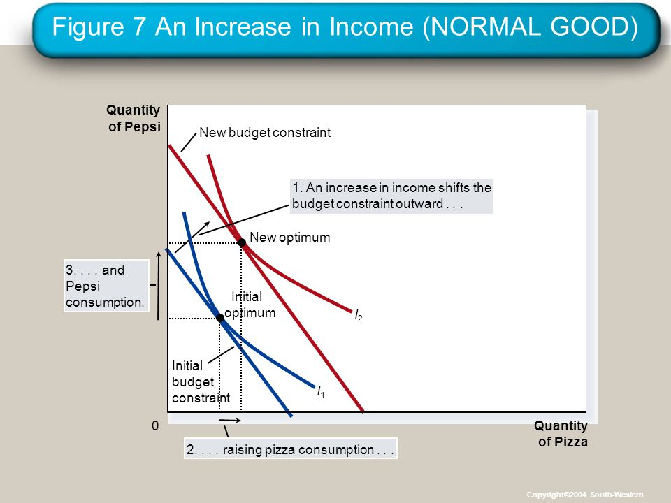 Figure 7 An Increase in Income (NORMAL GOOD)