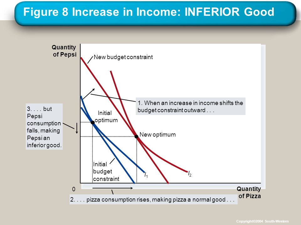 Figure 8 Increase in Income: INFERIOR Good
