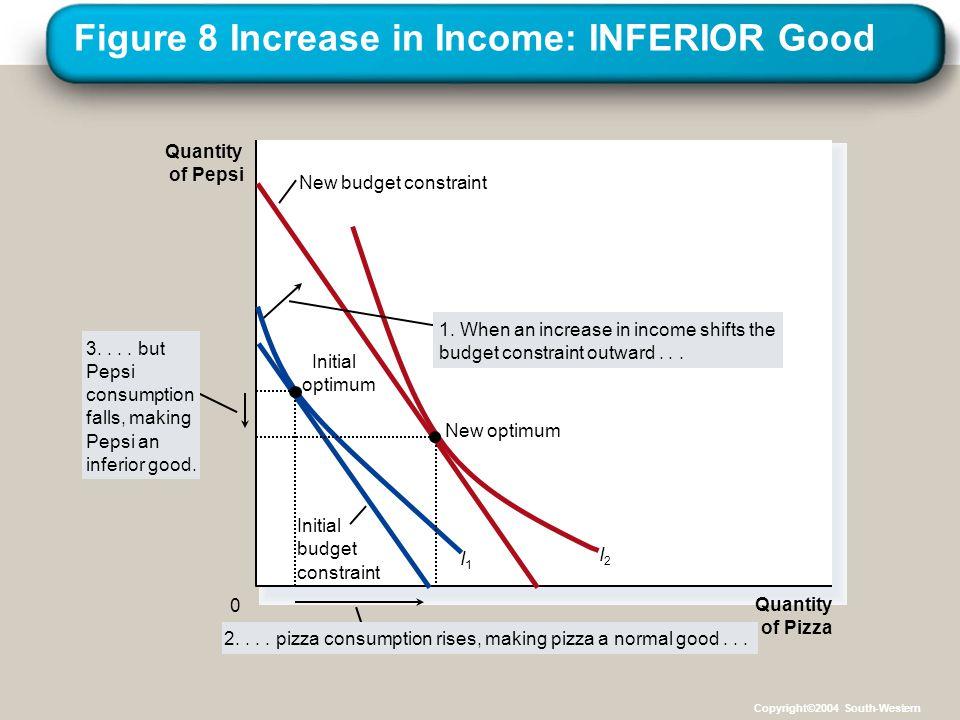 Figure 8 Increase in Income: INFERIOR Good