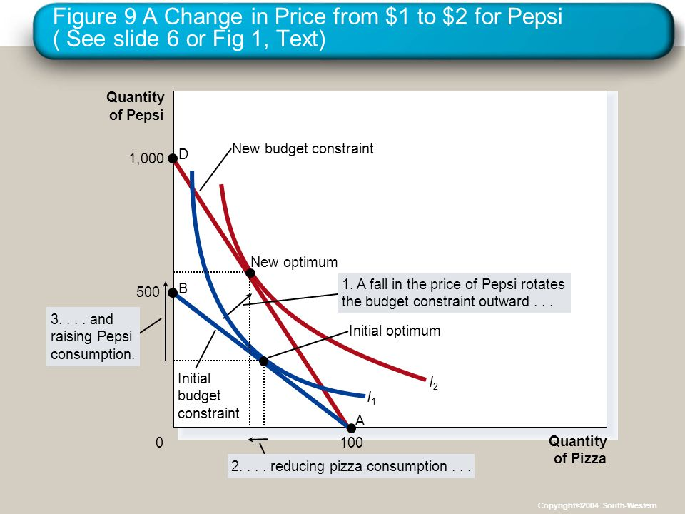 Figure 9 A Change in Price from $1 to $2 for Pepsi ( See slide 6 or Fig 1, Text)