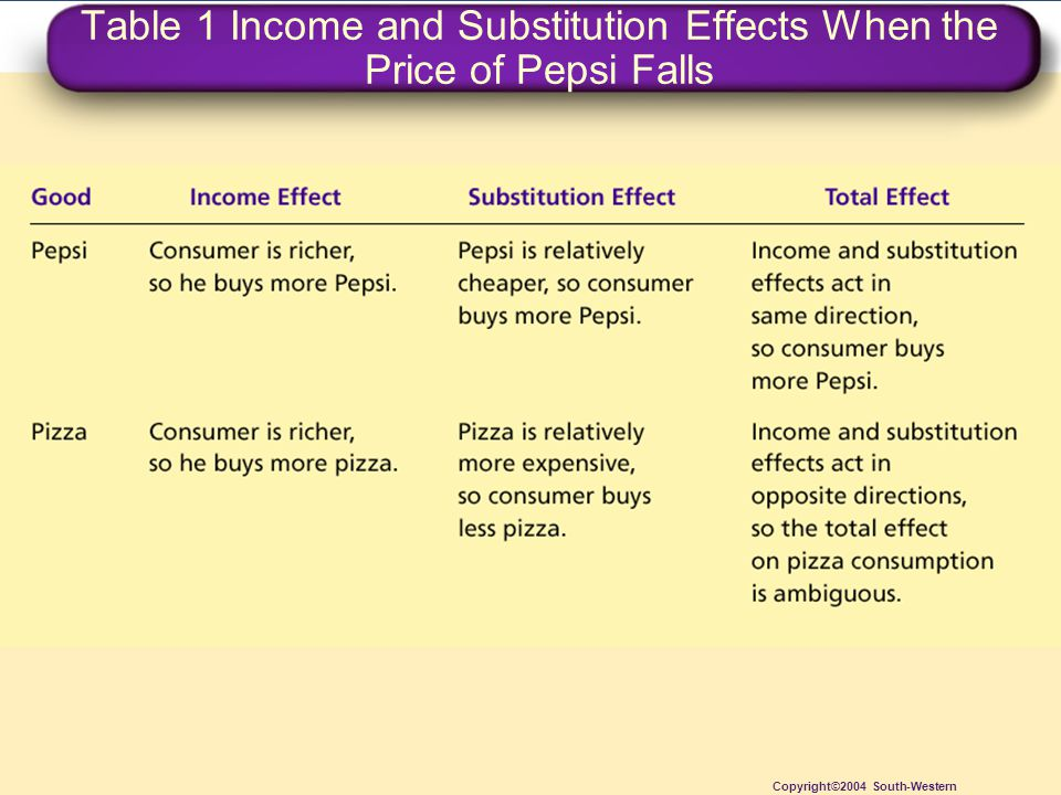 Table 1 Income and Substitution Effects When the Price of Pepsi Falls