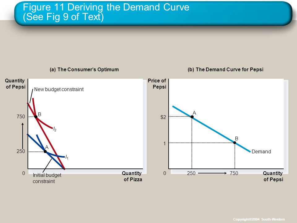 Figure 11 Deriving the Demand Curve (See Fig 9 of Text)