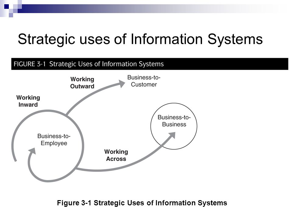 Strategic uses of Information Systems