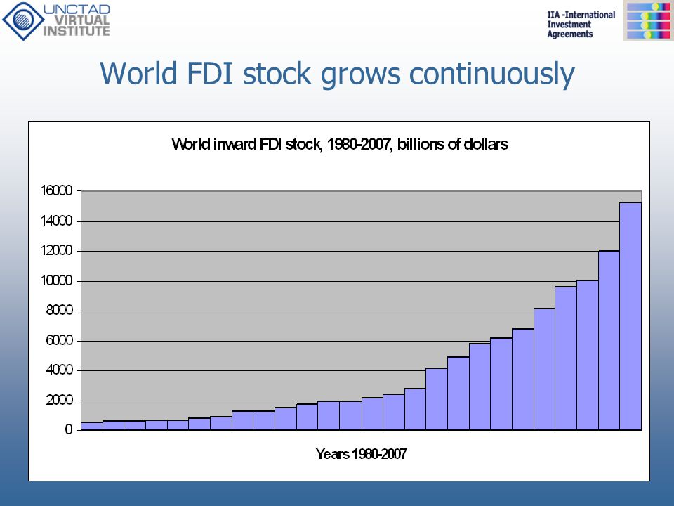 World FDI stock grows continuously