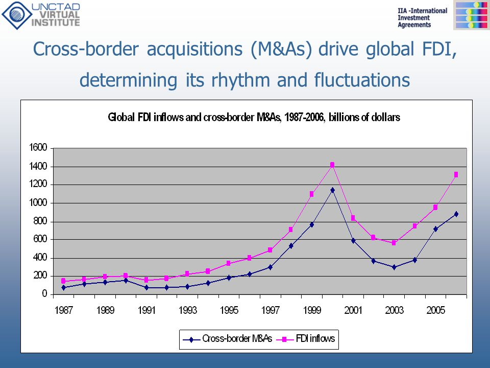 Cross-border acquisitions (M&As) drive global FDI, determining its rhythm and fluctuations